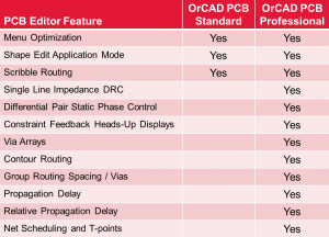 PCB Editor Standard vs Professional