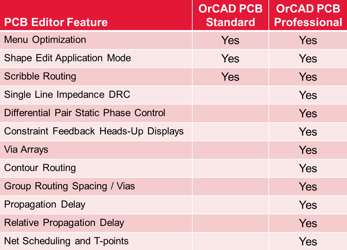 OrCAD/Allegro 16 6-2015 Release Available For Download | CB