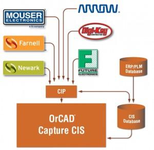 OrCAD CIP - Rev2