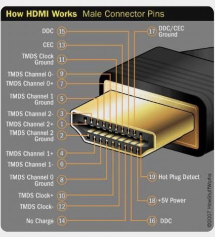 How To: HDMI